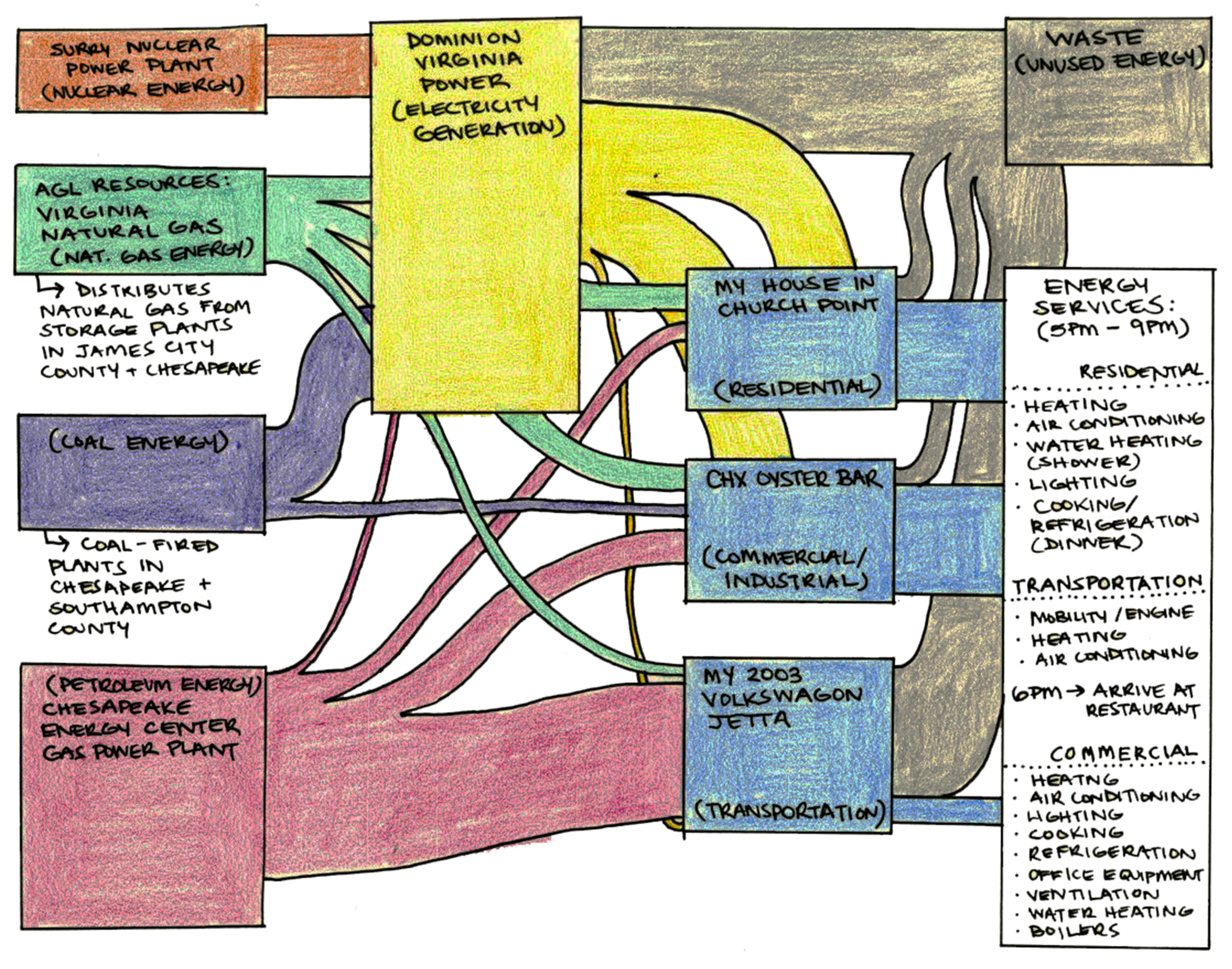 Systemic Energy Distribution Architecture Portfolio Natural Gas Power Plant Diagram Dominion Virginia Handles Electricity Generation